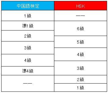 中国語検定とHSKのレベル対応