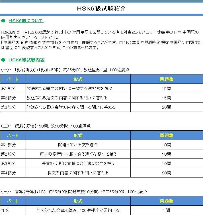 HSK6級出題内容紹介