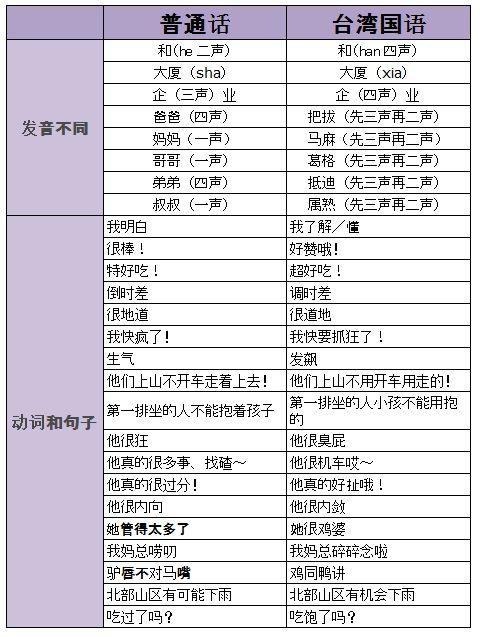 普通话和台湾国语5