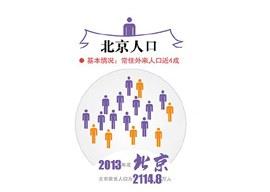 北京常住人口达2114.8万