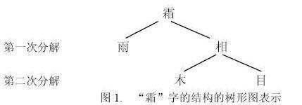 漢字の構成