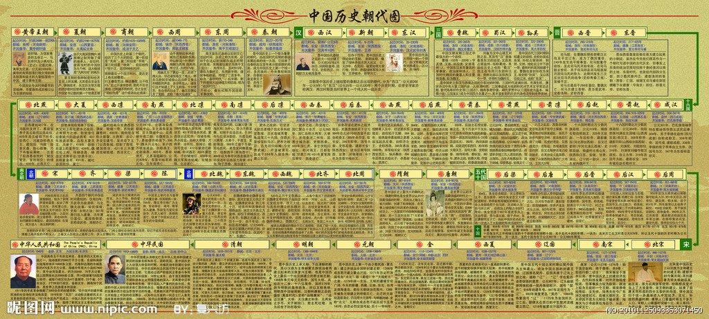 中国历史朝代图
